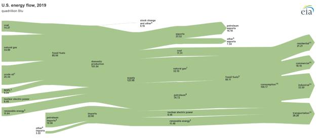 U.S. total energy flow